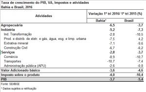 Dados apresentados pela pesquisa do IBGE