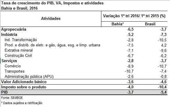 Bahia apresenta retração na economia no primeiro trimestre de 2016